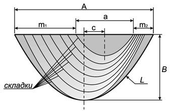 Схема асимметричного свага