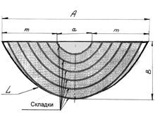 Схема симметричного свага