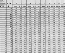 Таблица зависимости длины нижнего края свага от его ширины и высоты
